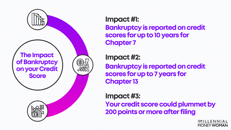 """the millennial money woman blog post """"the impact of bankruptcy on your credit score"""""""