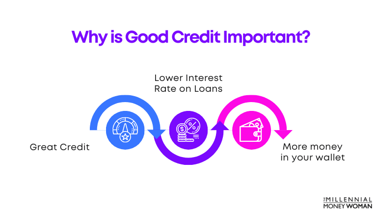 why good credit is important 1