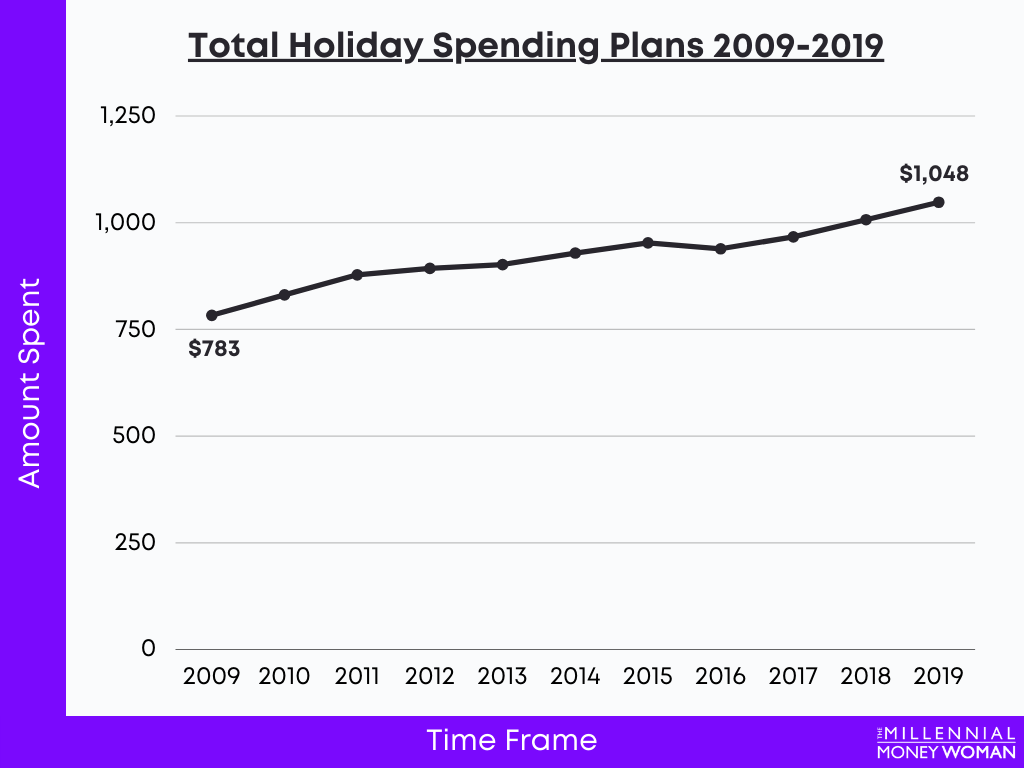 """the millennial money woman blog post """"Total Holiday Spending Plans statistics 2009-2019"""""""