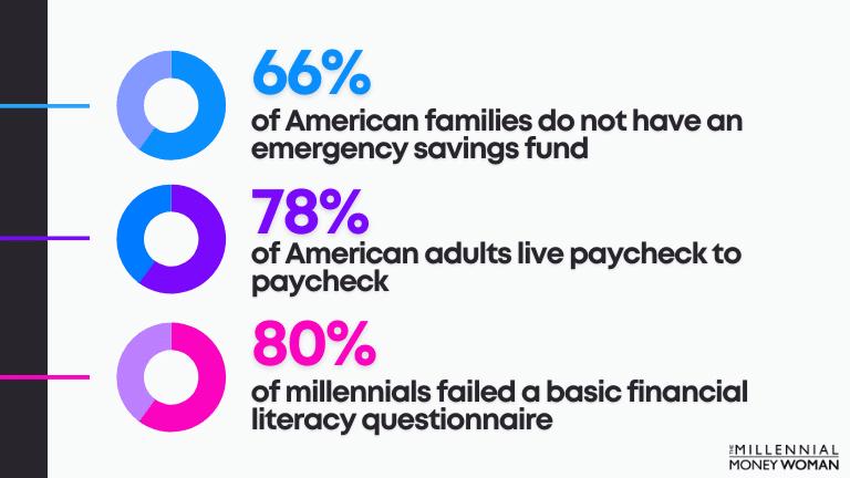 america financial fitness statistics