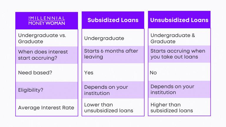 "the millennial money woman blog post ""subsidized vs unsubsidized student loan comparison"""