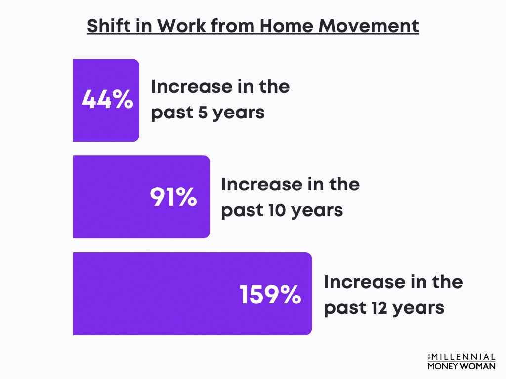 """the millennial money woman blog post """"percentage increase of people working from home statistic"""""""