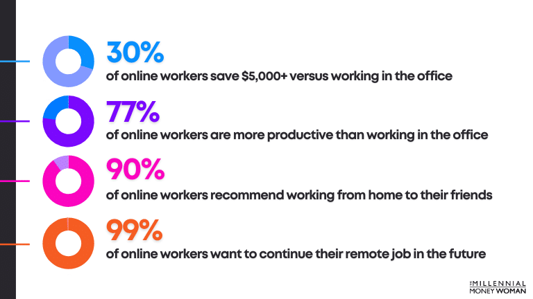 """the millennial money woman blog post """"working from home statistics"""""""