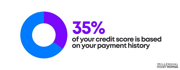 "the millennial money woman blog post ""35 percent credit score statistic"""