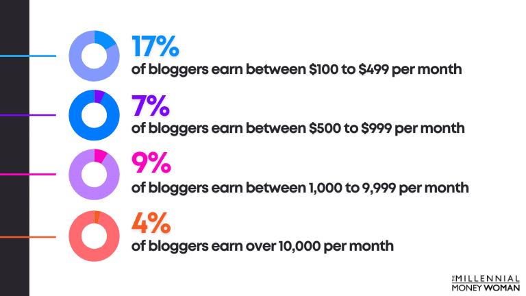 "the millennial money woman blog post ""blogging money statistics"""