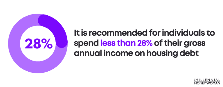 It is recommended for individuals to spend less than 28% of their gross annual income on housing debt