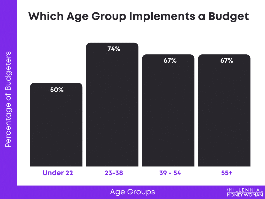 """the millennial money woman blog post """"percentage of age groups that implement a budget statistic"""""""