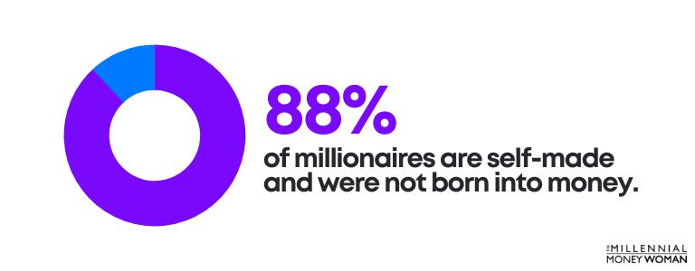 millionaires born into money statistic