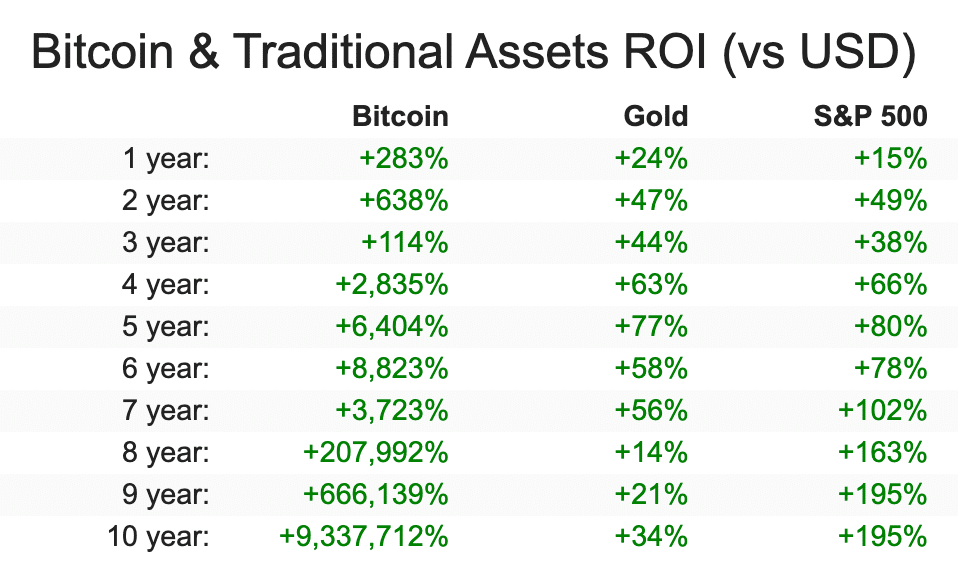 bitcoin and traditional assets roi