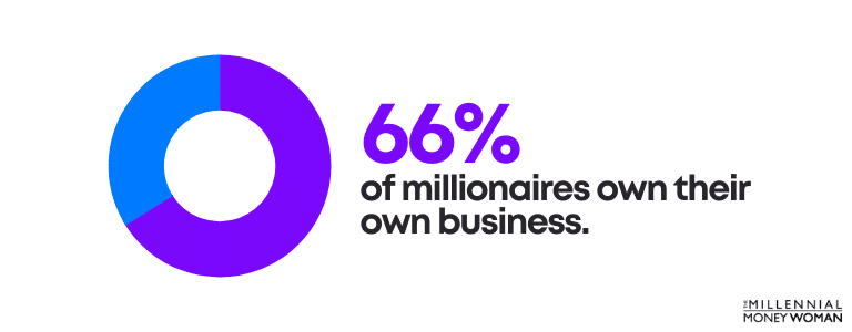 """the millennial money woman blog post """"millionaire business owner statistic"""""""