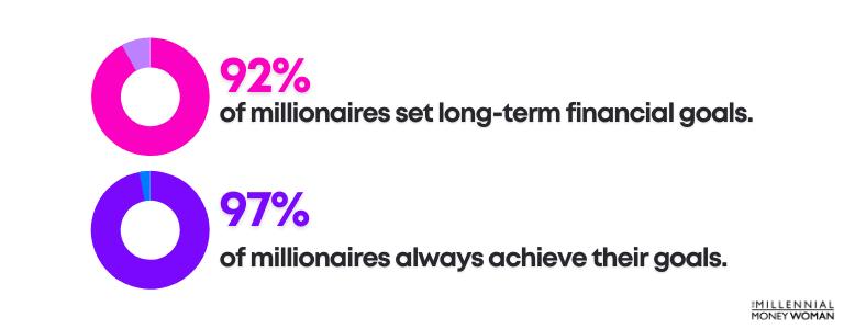 """the millennial money woman blog post """"millionaire goals statistics"""""""