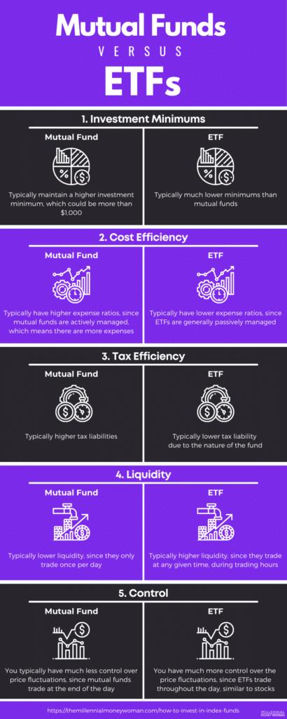 "the millennial money woman blog post infographic ""mutual funds vs etfs"""