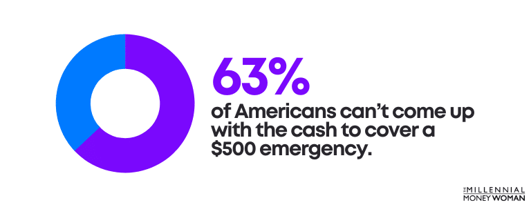 """the millennial money woman blog post """"percentage of americans that can't afford a 500 dollar emergency"""""""