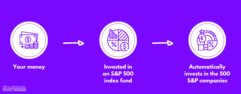 """the millennial money woman blog post """"how your money is invested in the s&p 500"""""""