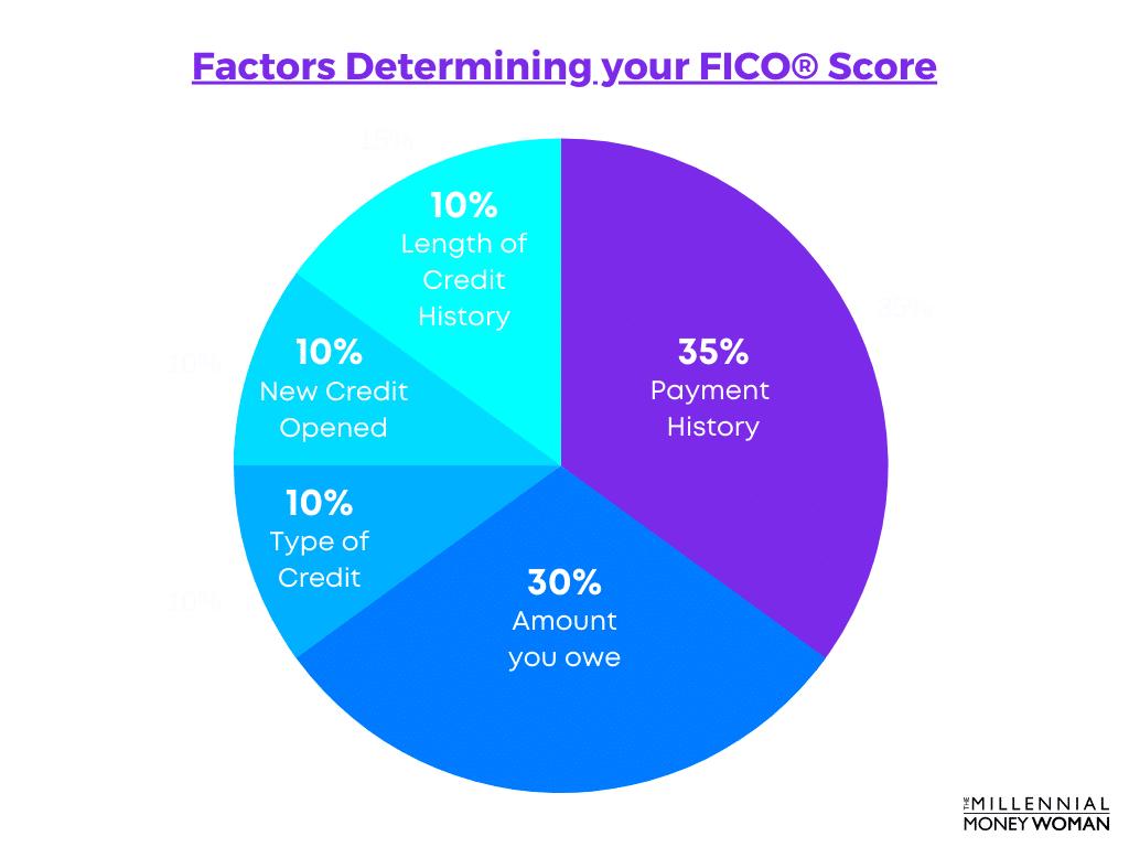 Factors Determining your FICO Score