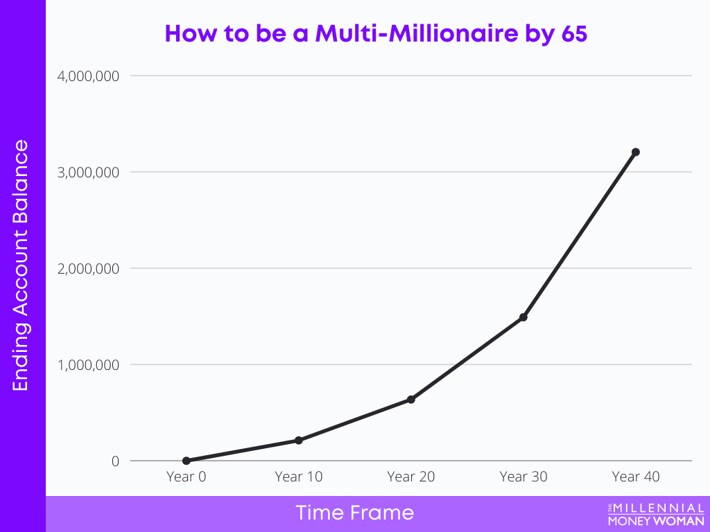 How to be a Multi-Millionaire by 65 graph