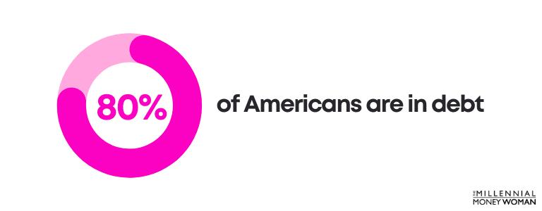 americans in debt statistic