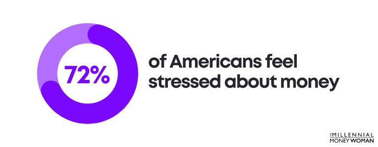 americans stressed about money statistic