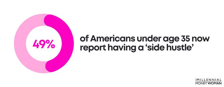 americans under 35 side hustle statistic