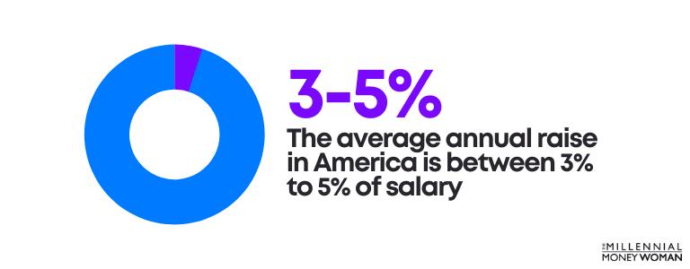 annual raise average in america statistic