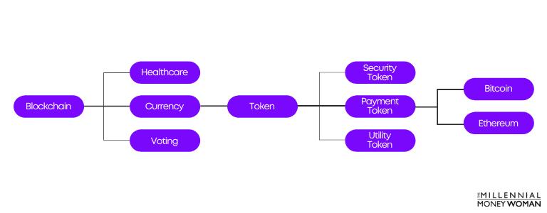 "the millennial money woman blog post ""blockchain payment token example"""