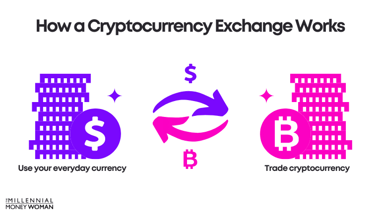 """the millennial money woman blog post """"how a cryptocurrency exchange works"""""""