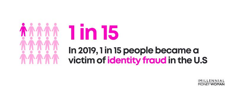 identity fraud victim u.s statistic