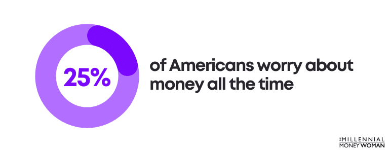 """the millennial money woman blog post """"percentage of americans that worry about money statistic"""""""