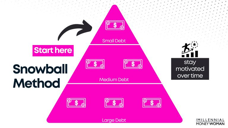 "the millennial money woman blog post ""snowball method example"""