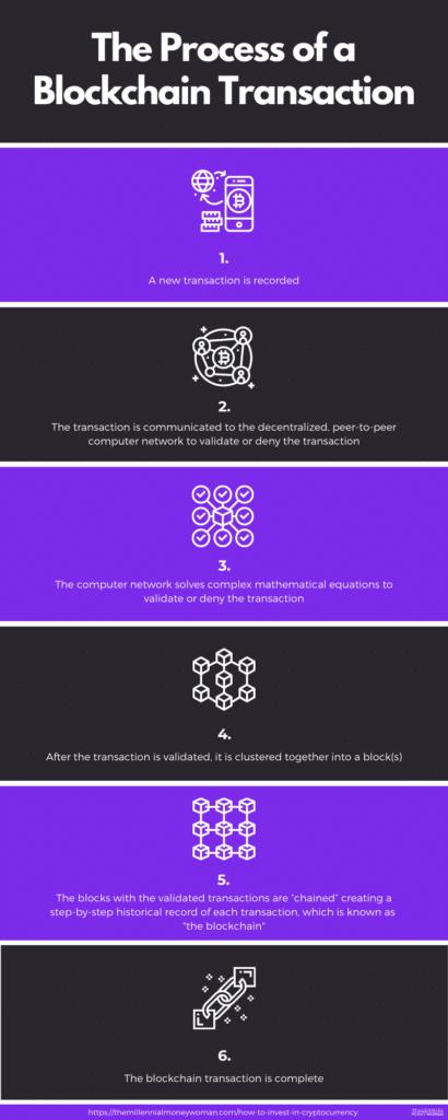 "the millennial money woman blog post ""the process of a blockchain transaction"""