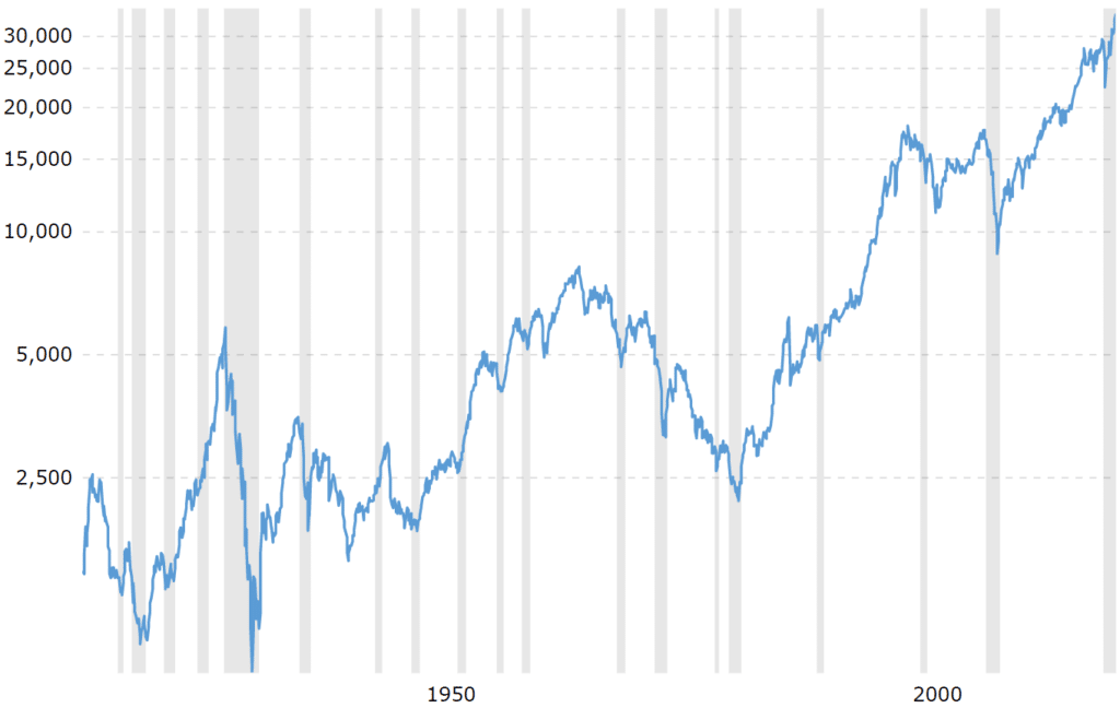 100 Year Historical Chart Dow Jones Industrial Average