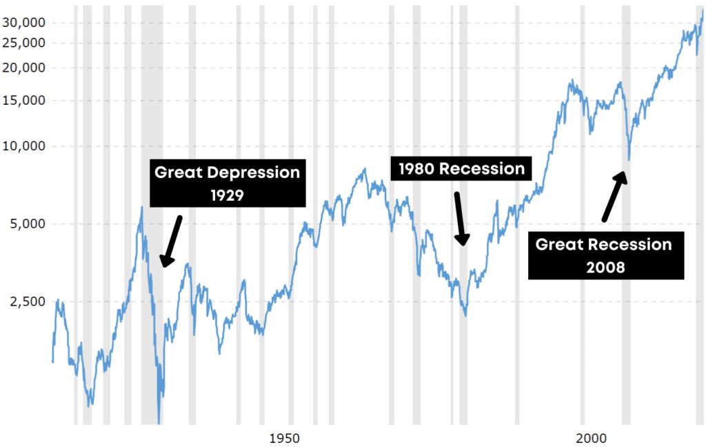 100 year chart dow jones industrial average