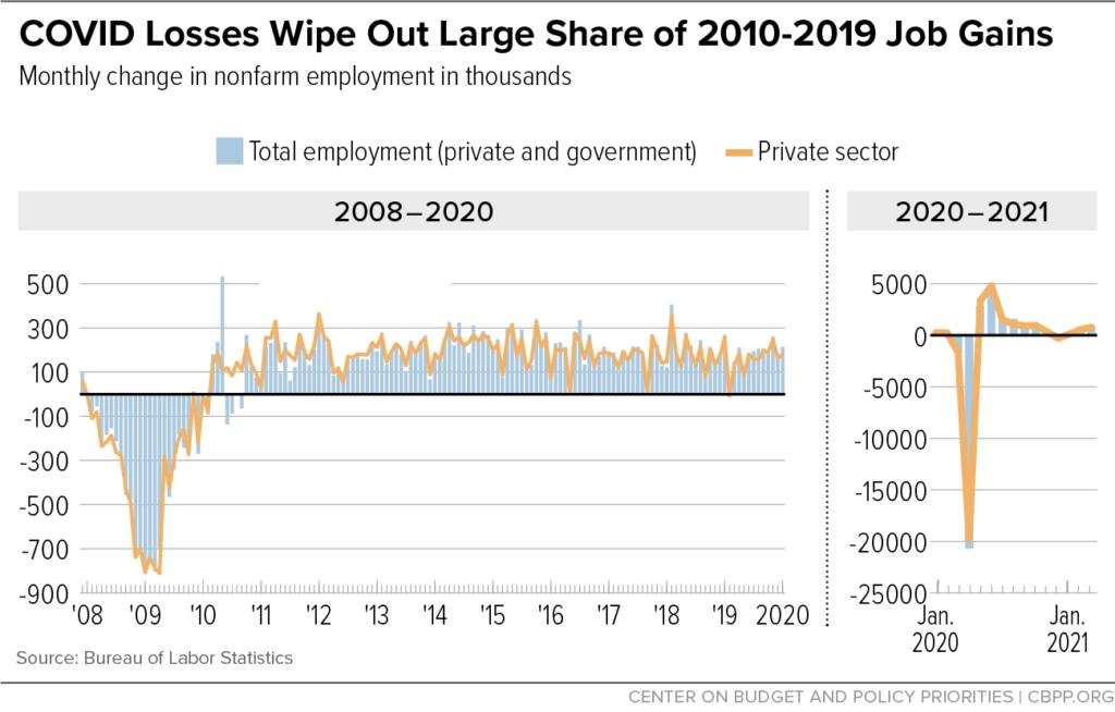 2008 to 2021 job gains vs job losses chart