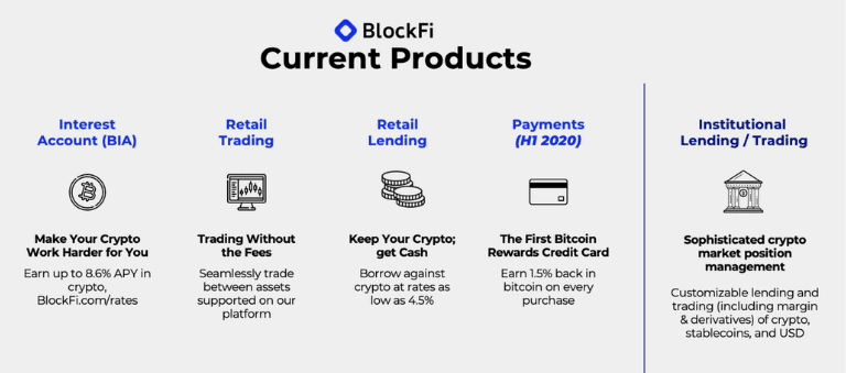 blockfi current products screenshot