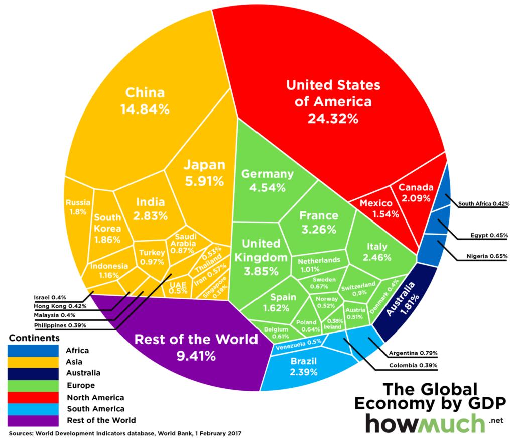 global economy chart
