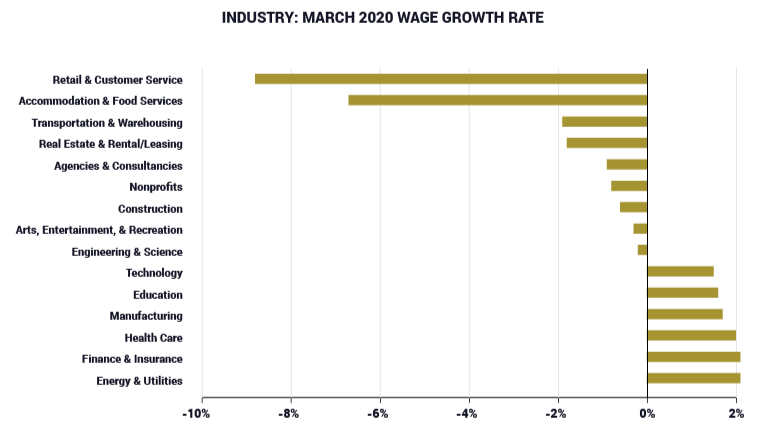 march 2020 wage growth rate chart
