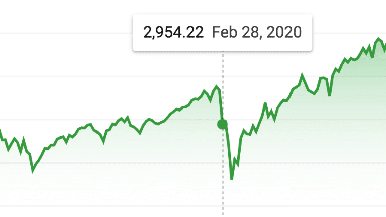 sp500 feb 28 2020 zoomed out