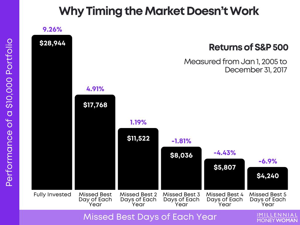 S&P 500 returns chart