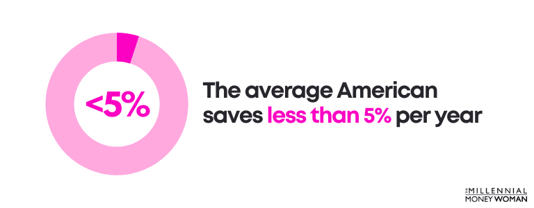 The average American saves less than 5% per year