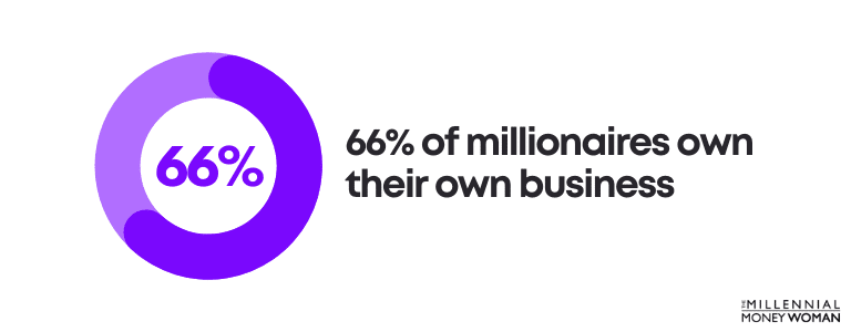 66% of millionaires own their own business