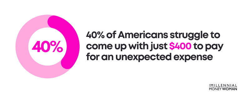 40% of Americans struggle to come up with just $400 to pay for an unexpected expense