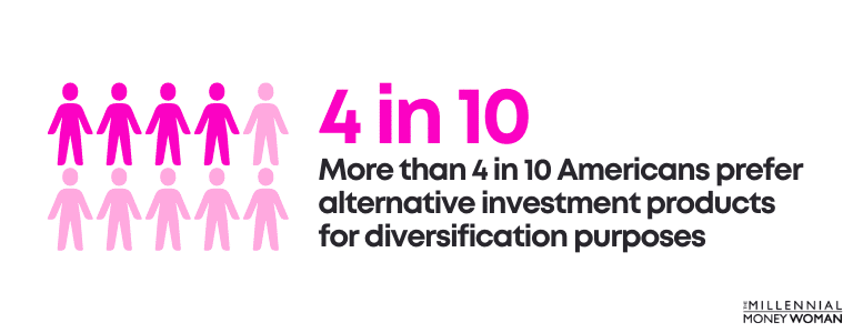 More than 4 in 10 Americans prefer alternative investment products for diversification purposes