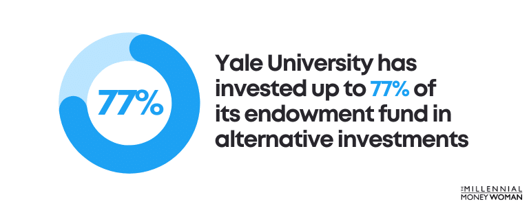 Yale University has invested up to 77 percent of its endowment fund in alternative investments