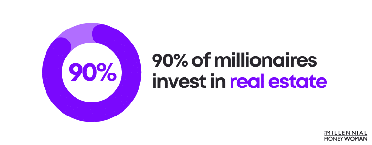 90% of millionaires invest in real estate