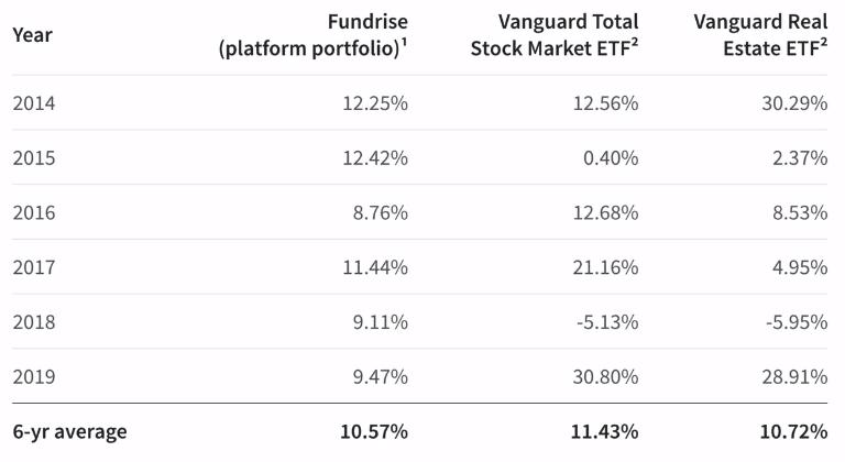 fundrise vs vanguard total stock market ETF vs vanguard real estate ETF