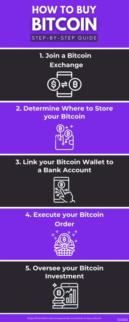 how to buy bitcoin in 5 steps