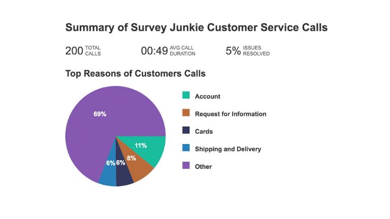 summary of survey junkie customer service calls