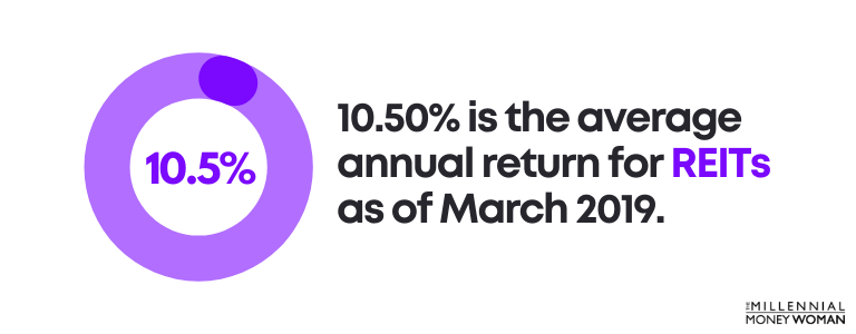 10.50% is the average annual return for REITs as of March 2019