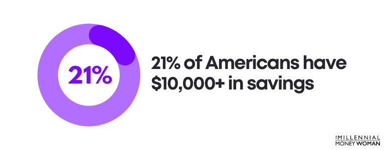 21% of Americans have $10,000+ in savings