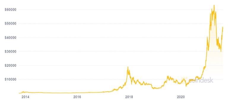 bitcoin price chart 2013-2021
